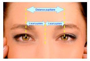 Ecarts pupillaires